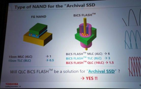 Память 3D NAND откроет путь четырёхбитовой ячейке флеш-памяти