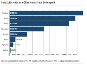 Латвия значительно отстает от европейских стран по развитию ветроэнергетики