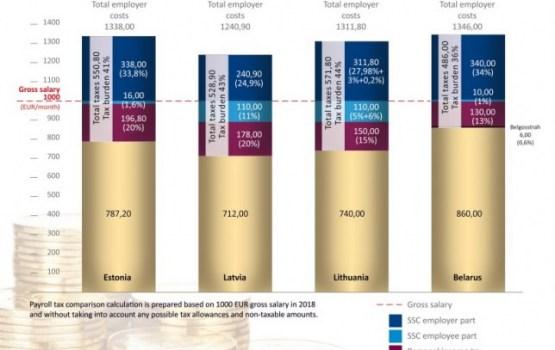 Латвия, Литва, Эстония Белоруссия: угадайте, в какой стране работник получит на руки меньше всего