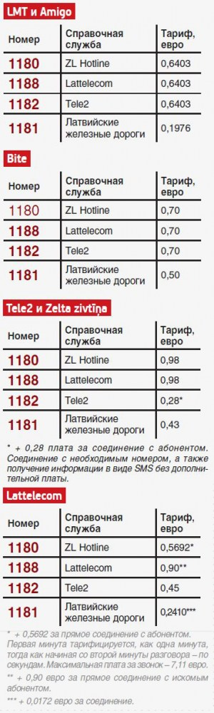 Позвонила на 1188: и расписание автобусов не узнала, и 11 евро заплатила