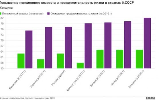 Как повышали пенсионный возраст в странах бывшего СССР. И сколько получают пенсионеры