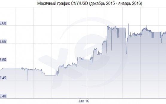 100 рублей за евро – реальность?