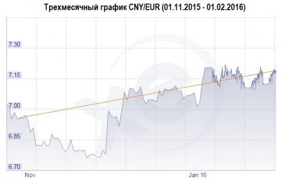 Скоро ли ждать обвал китайского юаня?