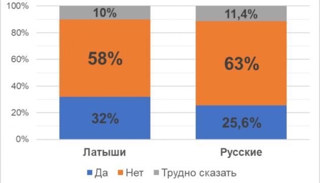 Русские относятся к латышам заметно теплее, чем латыши к русским? Что жители Латвии думают друг о друге